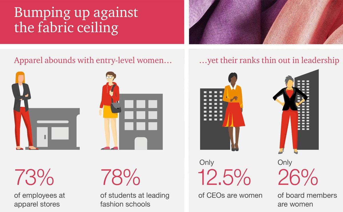 为什么没有更多的女性经营时装公司?