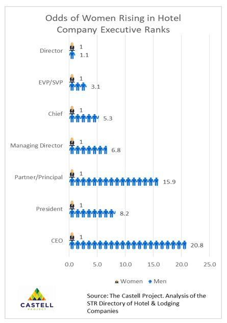 女性达到最高领导职位的几率