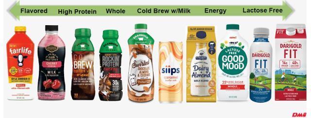 milk innovation